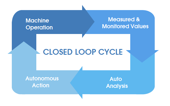Closed Loop Operation
